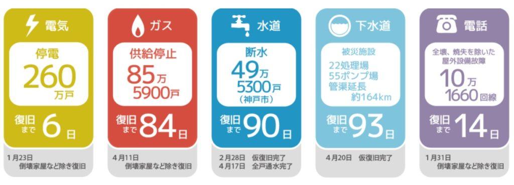 阪神淡路大震災ライフライン復旧までの期間